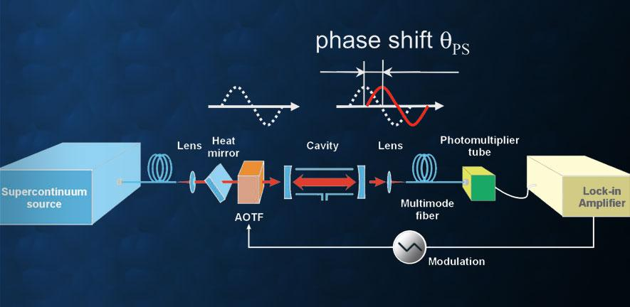 phase shift cavity ring down carousel